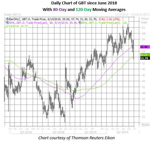 gbt stock daily price chart june 14