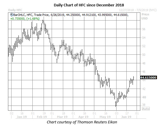 hfc daily chart june 26