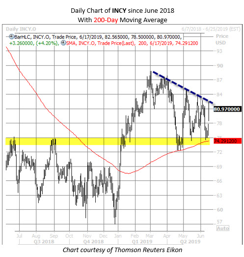 INCY stock chart june 17