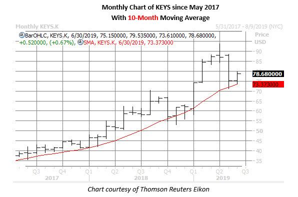 keys stock chart on june 5