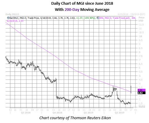 mgi stock daily price chart june 18