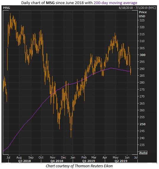 msg stock price