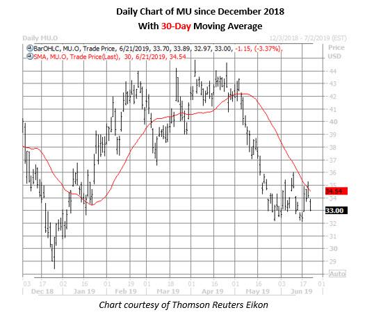 mu stock daily price chart on june 21