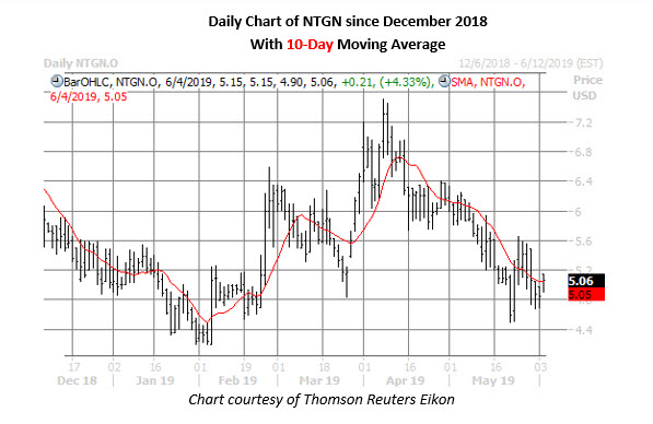 ntgn stock daily price chart on june 4