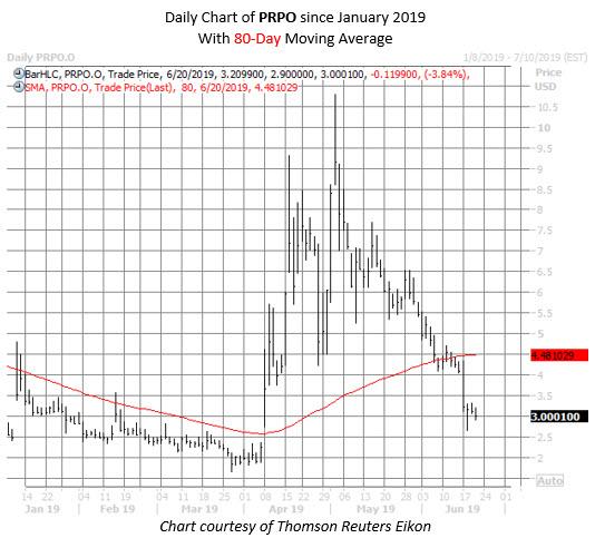 PRPO stock chart june 20