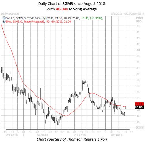 SGMS stock chart june 4