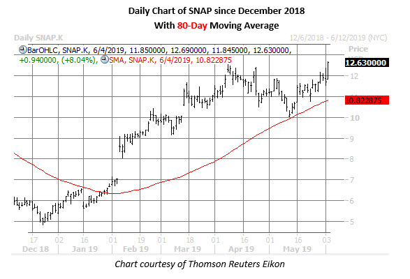 snap stock daily price chart on june 4