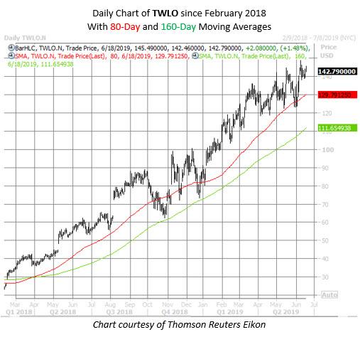 TWLO stock chart june 18