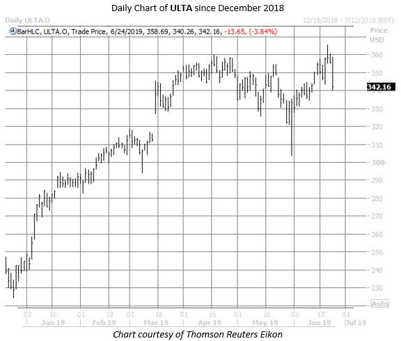 ULTA stock chart june 24