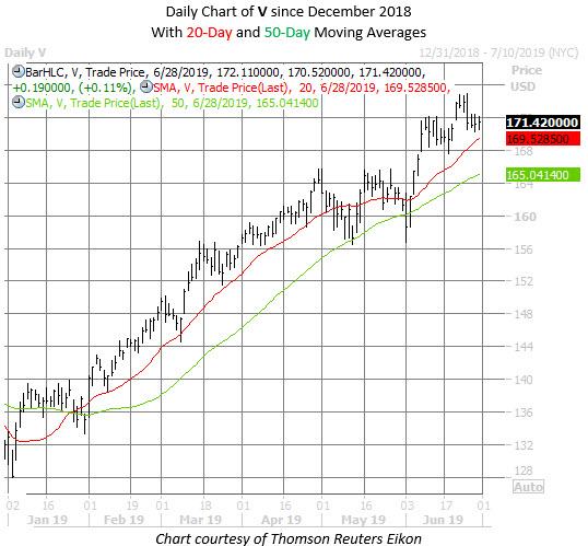 V stock chart june 28