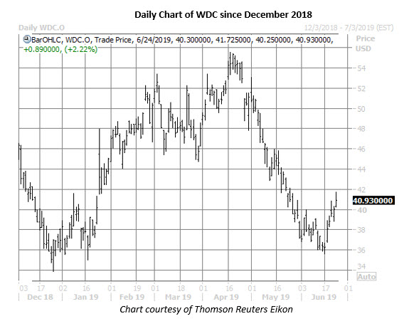 wdc stock daily price chart on june 24
