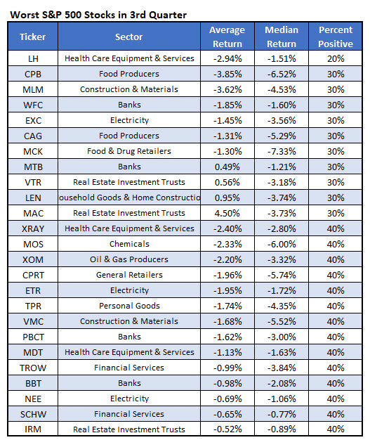 worst Q3 stocks