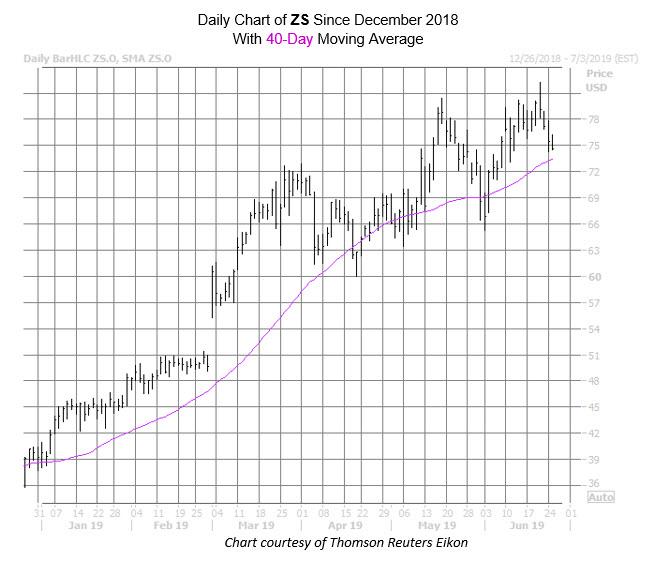 ZS Chart June 25