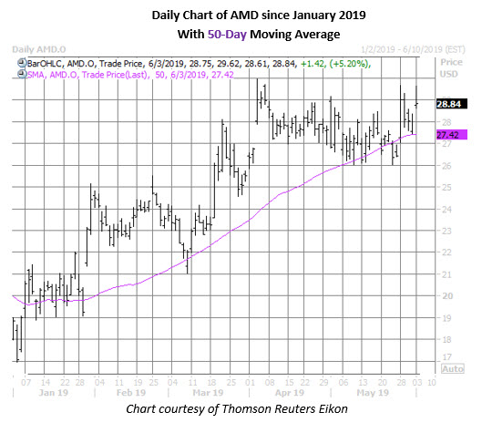 amd stock daily price chart on june 3