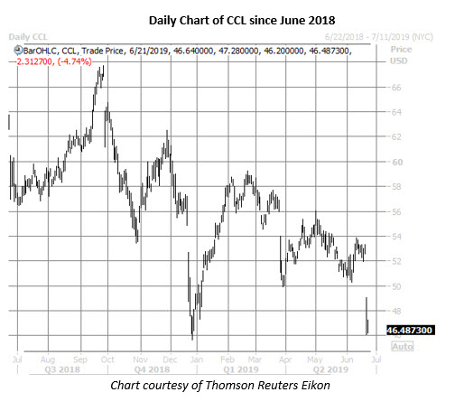 ccl stock daily price chart on june 21