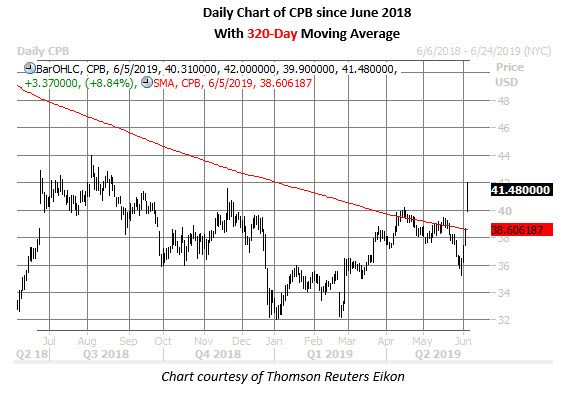 cpb daily chart june 5