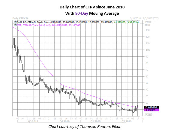 ctrv daily stock chart on june 17
