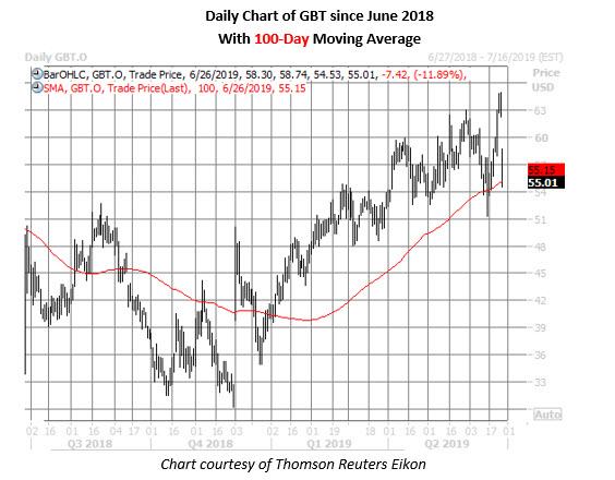 gbt stock price chart july 26