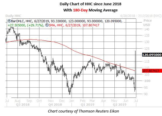 hhc daily chart june 27