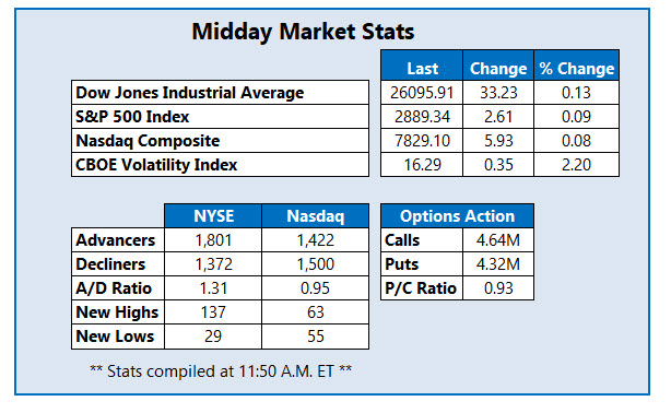 midday market stats june 11