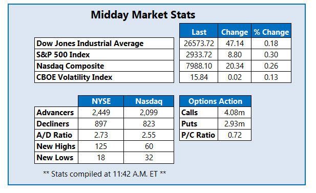 midday market stats june 28