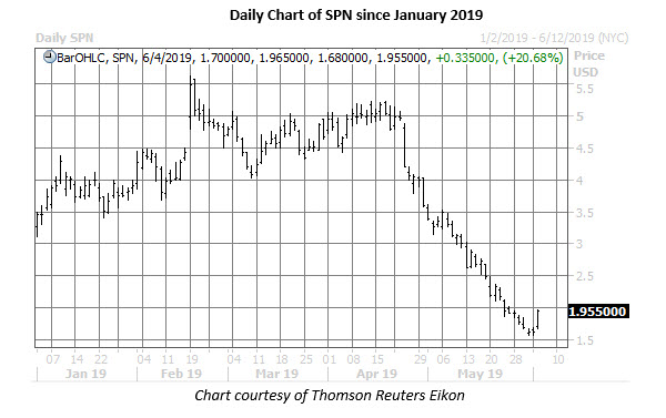 spn stock daily price chart jun 4