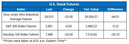 stock futures june 12