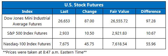 stock futures june 26