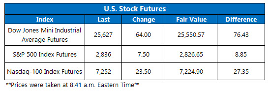 stock futures june 6