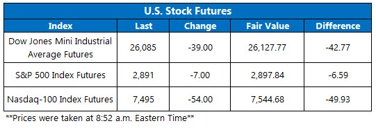 stock futures today june 14