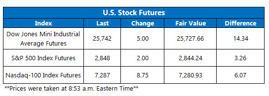 stock futures today june 7