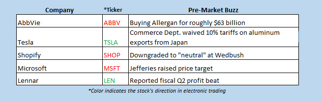 stock market buzz june 25
