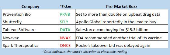 stock market news june 10