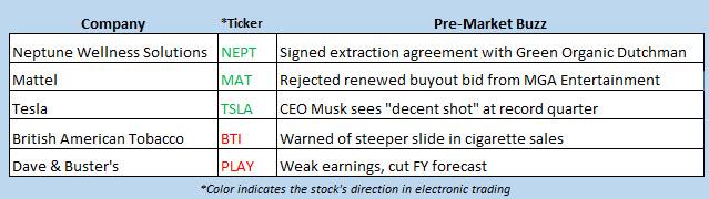stock market news june 12