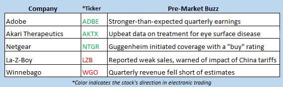 stock market news june 19