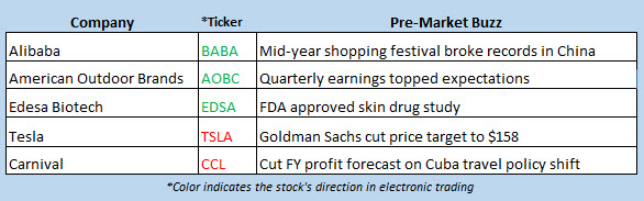 stock market news june 20