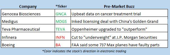 stock market news june 3