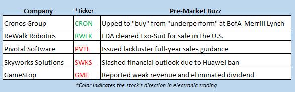 stock market news june 5
