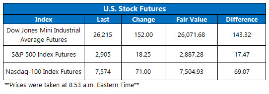 US stock futures june 11