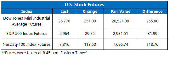 US stock futures june 20