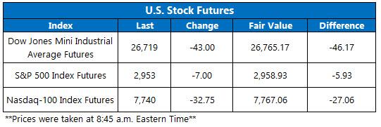 US stock futures june 21