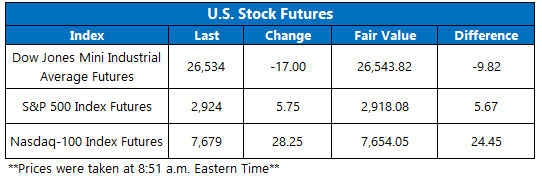 US stock futures june 27