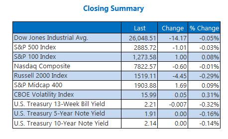 closing indexes jun 111