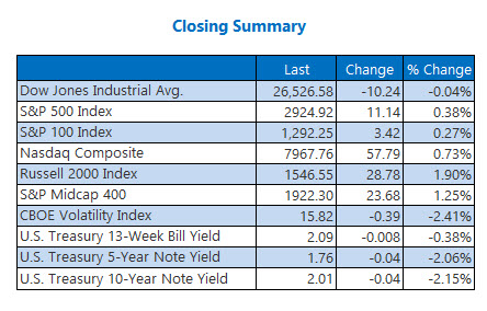 closing indexes Jun 27