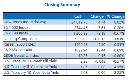 closing indexes Jun 3