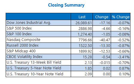 closing indexes june 14