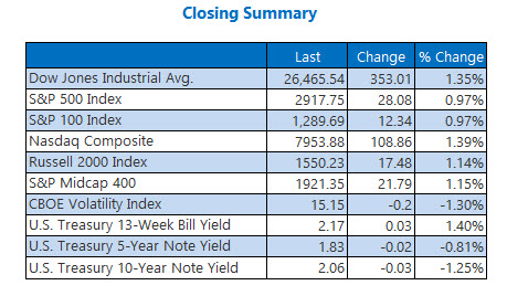 closing indexes june 18