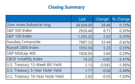 closing indexes june 19