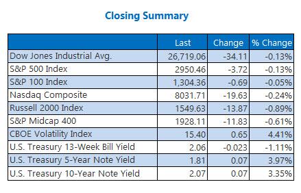 Closing Indexes June 21