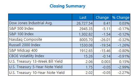 Closing Indexes June 24